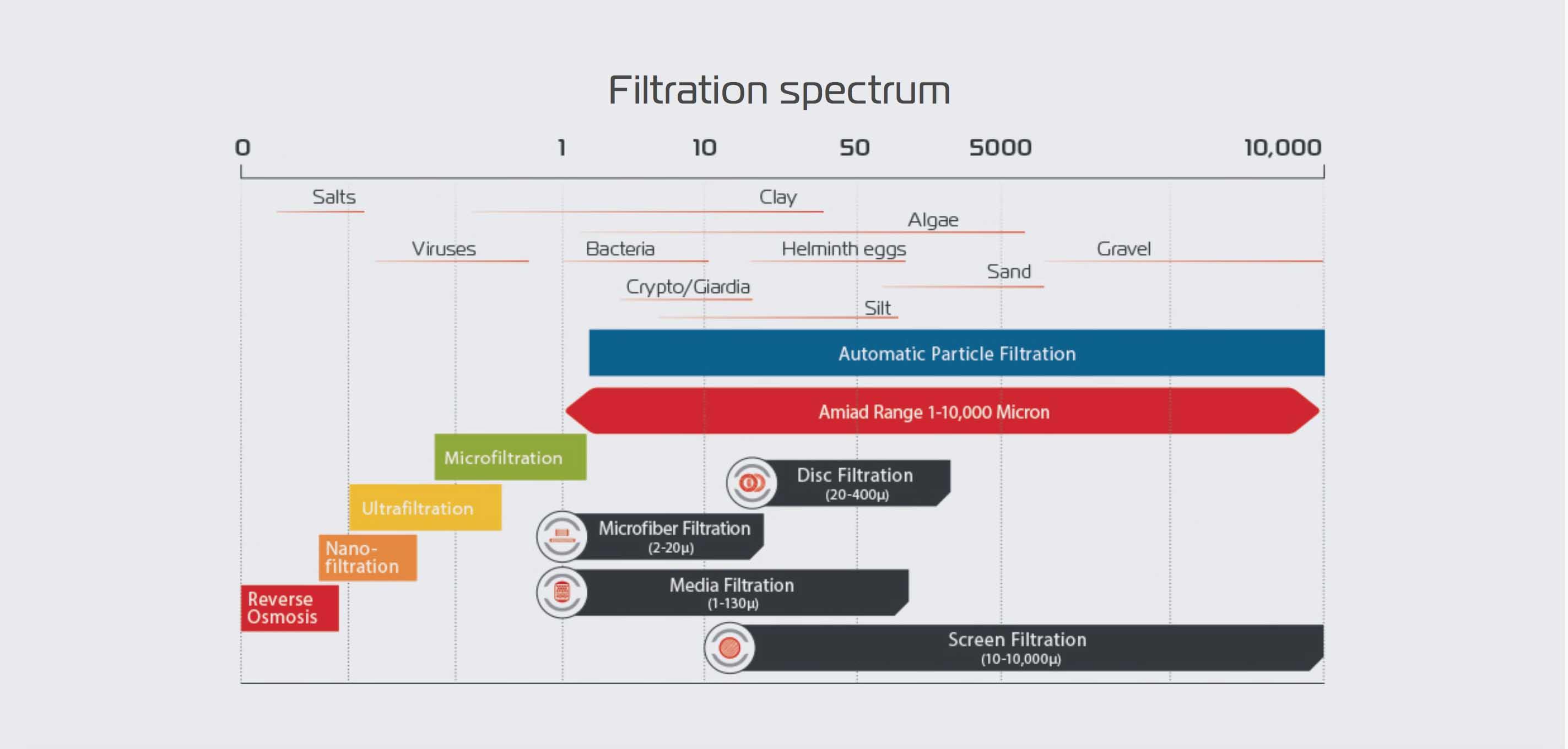 Filtratie spectrum Amiad Filters